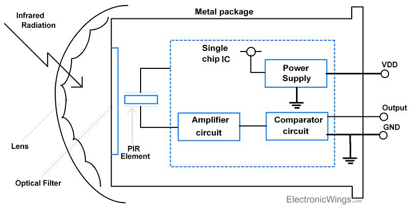 Electronicwings